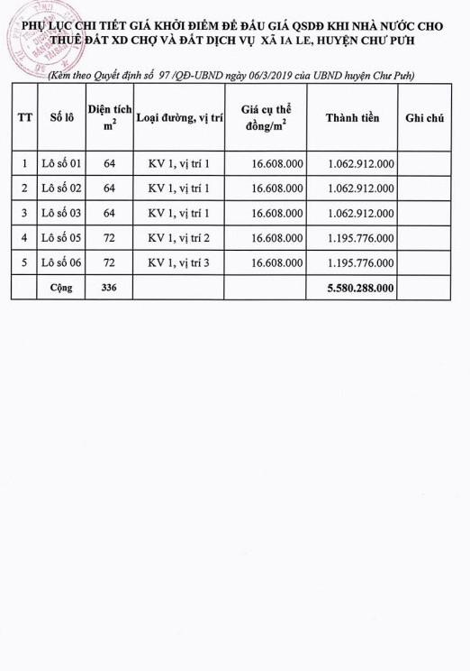 Ngày 6/5/2019, đấu giá quyền sử dụng 5 lô đất tại huyện Chư Pưh, tỉnh Gia Lai - ảnh 2
