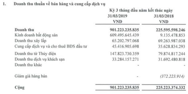 Hà Đô: Quý I lãi 265 tỷ đồng gấp 8 lần cùng kỳ - ảnh 1