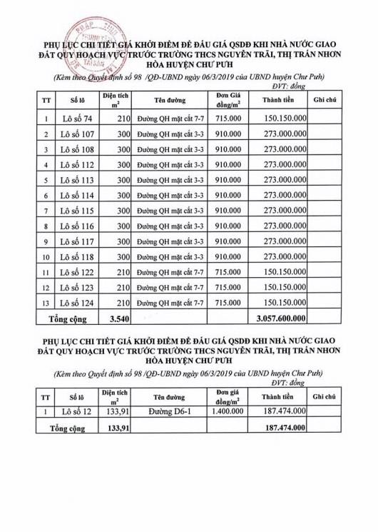 Ngày 31/5/2019, đấu giá quyền sử dụng 133,91 m2 đất tại huyện Chư Pưh, tỉnh Gia Lai - ảnh 2
