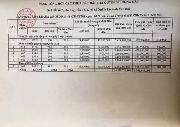 Ngày 6/6/2019, đấu giá quyền sử dụng đất tại thị xã Nghĩa Lộ, tỉnh Yên Bái - ảnh 2