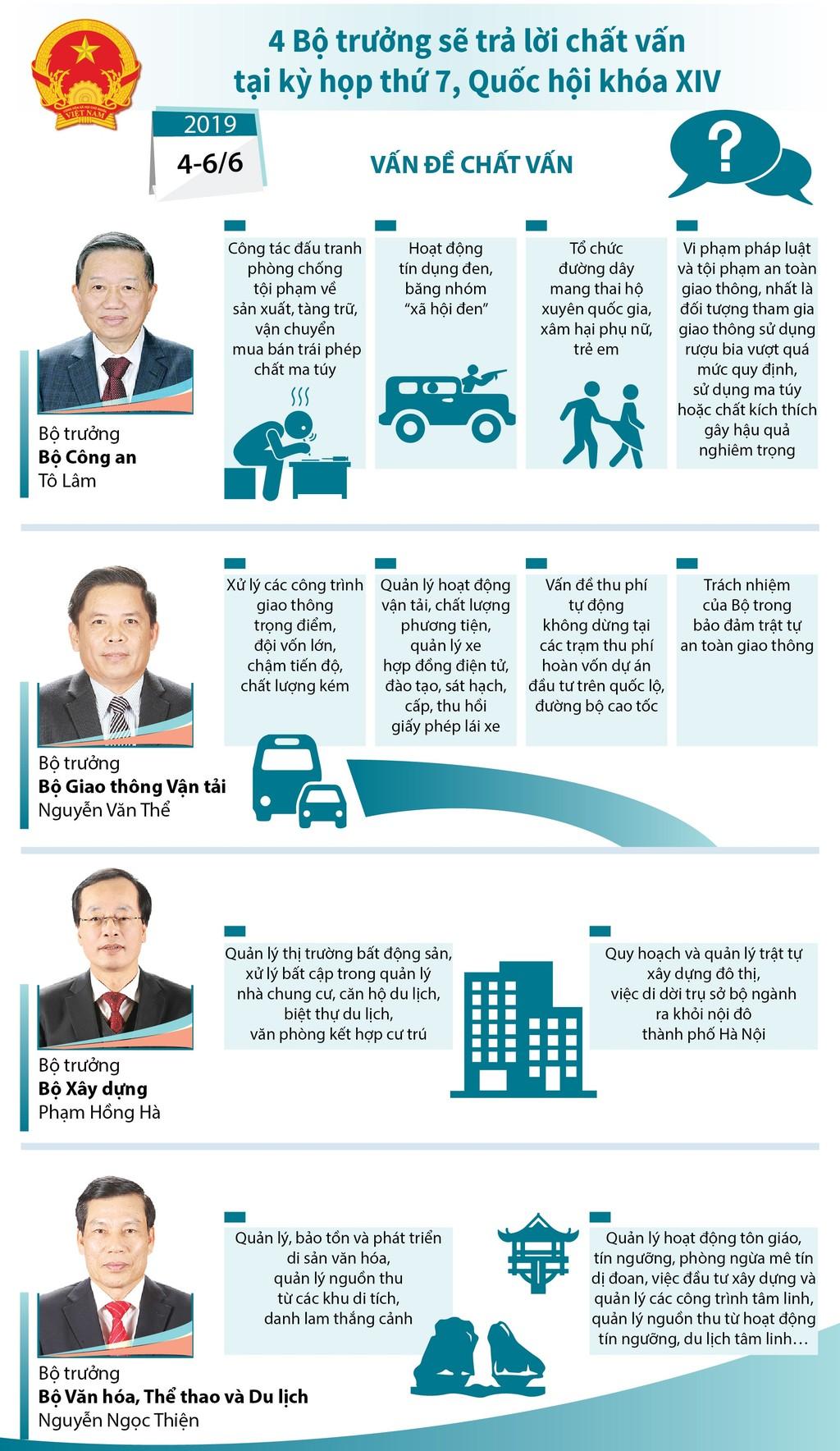 Quốc hội tiếp tục chất vấn Bộ trưởng Bộ Xây dựng Phạm Hồng Hà - ảnh 7