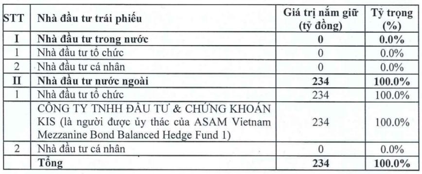 Đất Xanh bán xong 234 tỷ đồng trái phiếu cho quỹ Hàn Quốc ASAM Vietnam - ảnh 1