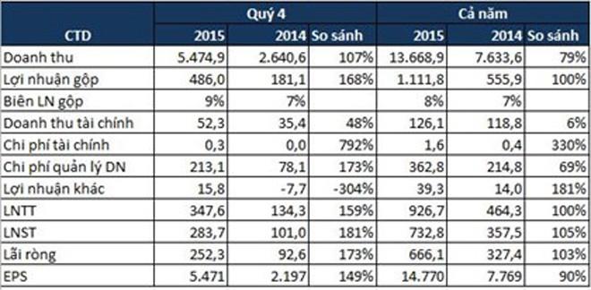 CTD: EPS năm 2015 đạt 14.770 đồng/CP, lãi ròng 666 tỷ đồng, gấp đôi năm trước - ảnh 1