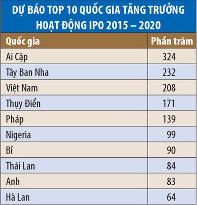 Việt Nam xếp thứ ba trong top 10 nước có hoạt động IPO sôi động nhất thế giới tới 2020 - ảnh 2