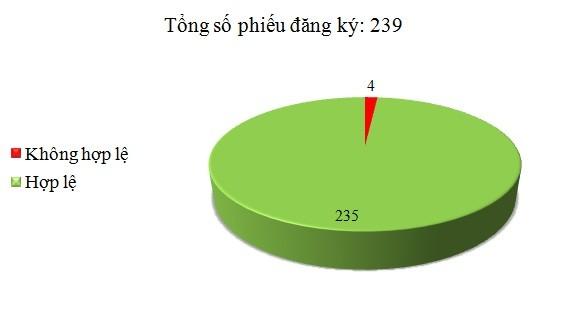 Ngày 20/2: Có 4/239 phiếu đăng ký không hợp lệ