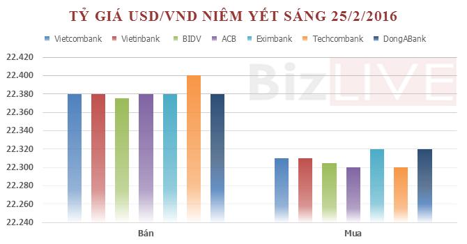 Tỷ giá trung tâm tăng, ngân hàng thương mại giảm mạnh giá USD - ảnh 2