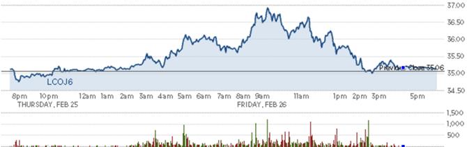 Giá dầu khép lại tuần tăng thứ 2 liên tiếp - ảnh 3