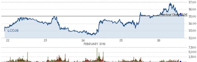 Giá dầu khép lại tuần tăng thứ 2 liên tiếp - ảnh 4