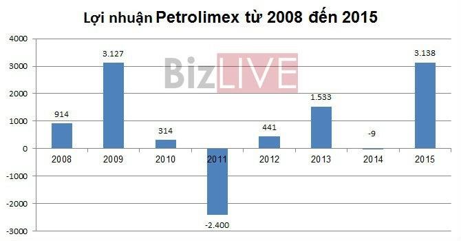 Năm 2014 Petrolimex từng lỗ 9 tỷ đồng, năm 2015 Tập đoàn này lãi hơn 3.138 tỷ đồng.