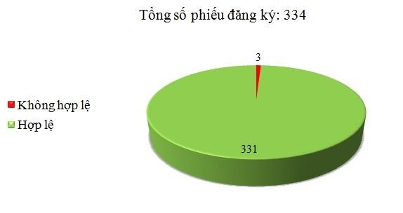 Ngày 02/8: Có 3/334 phiếu đăng ký không hợp lệ