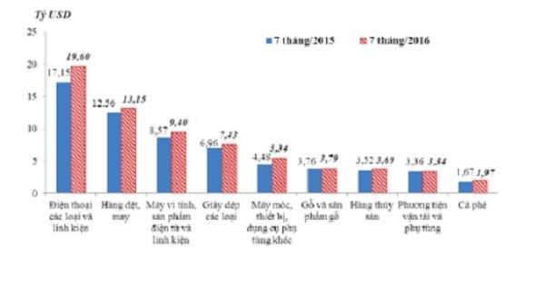 Việt Nam xuất siêu 2,3 tỷ USD 7 tháng đầu năm - ảnh 1