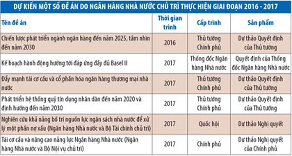 70% ngân hàng Việt phải thực hiện Basel II - ảnh 1