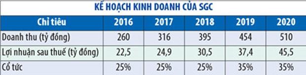SGC đặt kế hoạch cao trong giai đoạn 2016 - 2020 - ảnh 1
