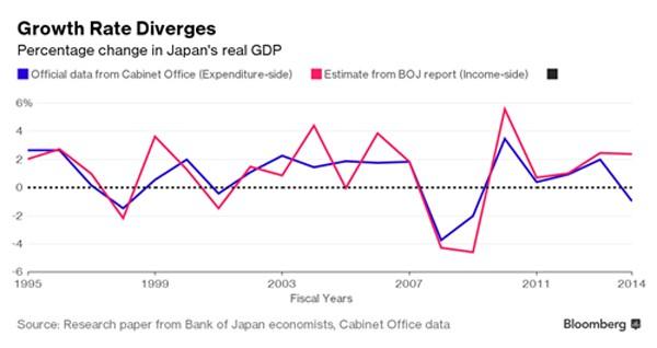 Thế giới tìm thước đo kinh tế mới thay GDP - ảnh 2