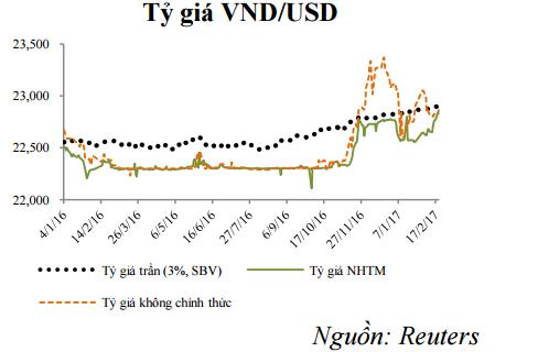 Vì sao tỷ giá USD/VND tăng mạnh? - ảnh 1
