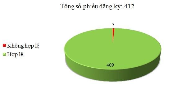 Ngày 07/03: Có 3/412 phiếu đăng ký không hợp lệ