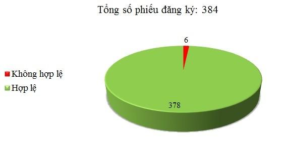 Ngày 28/03: Có 6/384 phiếu đăng ký không hợp lệ