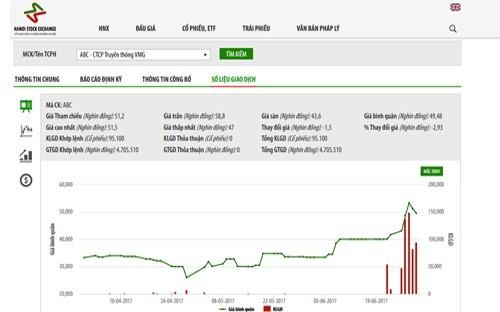 Giao dịch giá cổ phiếu của Công ty Cổ phần Truyền thông VMG (mã ABC) trong thời gian qua - Nguồn: HNX.