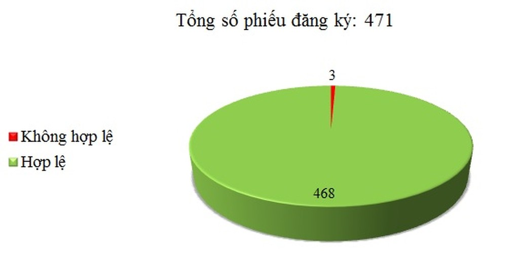 Ngày 30/06: Có 3/471 phiếu đăng ký không hợp lệ