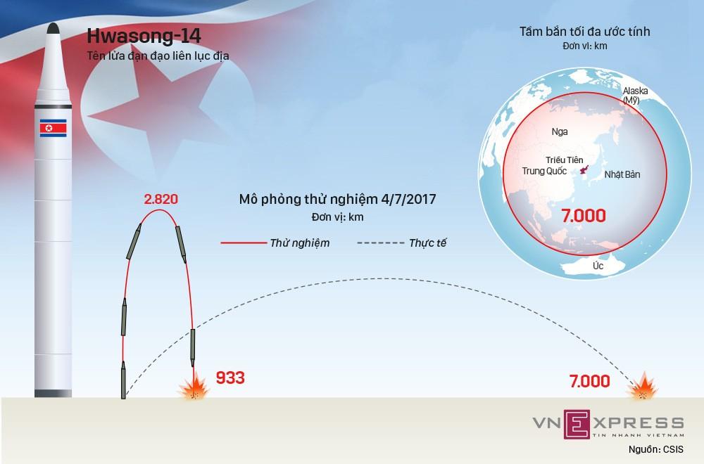 Mẫu tên lửa đạn đạo có thể 'vươn khắp thế giới' của Triều Tiên - ảnh 1