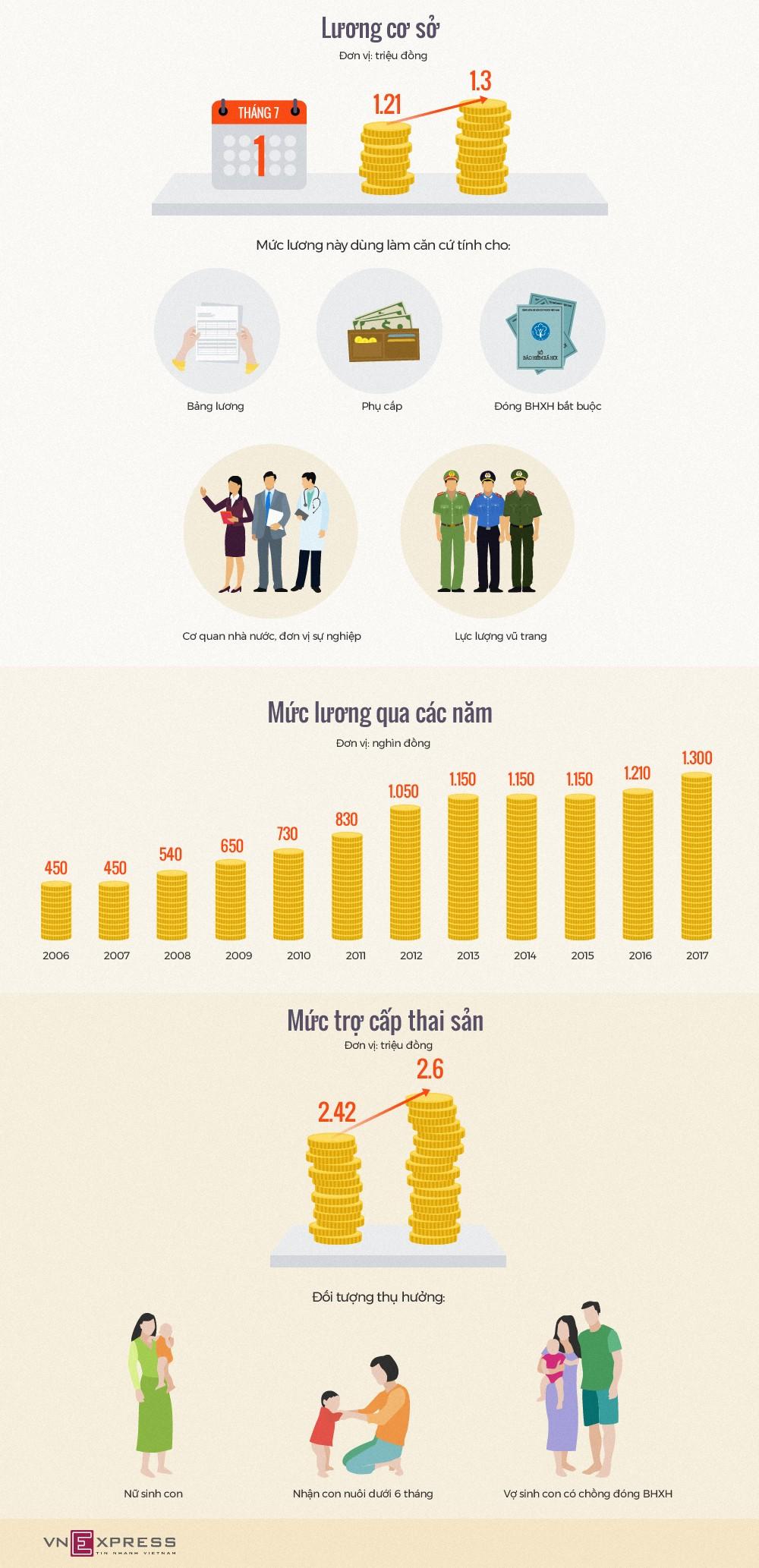 Lương cơ sở tăng thế nào sau hơn thập kỷ - ảnh 1