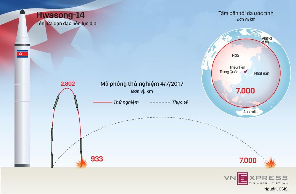 Hwasong-14, tên lửa Triều Tiên vượt tầm dự đoán của tình báo Mỹ - ảnh 1
