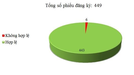 Ngày 10/07: Có 6/449 phiếu đăng ký không hợp lệ