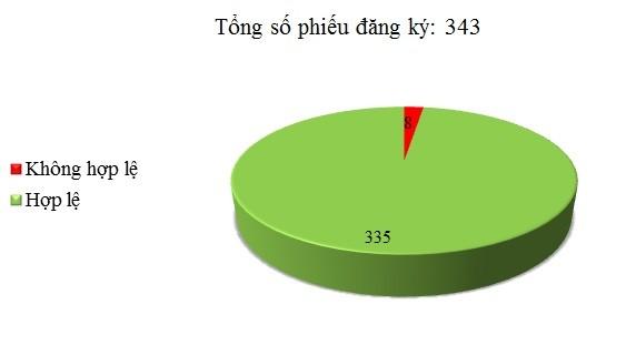 Ngày 13/07: Có 8/343 phiếu đăng ký không hợp lệ