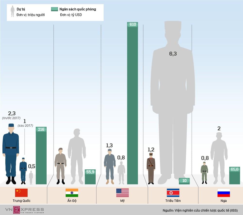 5 quốc gia có quân thường trực đông nhất thế giới - ảnh 1