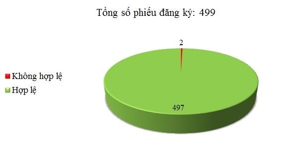 Ngày 24/07: Có 2/499 phiếu đăng ký không hợp lệ
