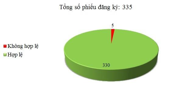 Ngày 27/07: Có 5/335 phiếu đăng ký không hợp lệ