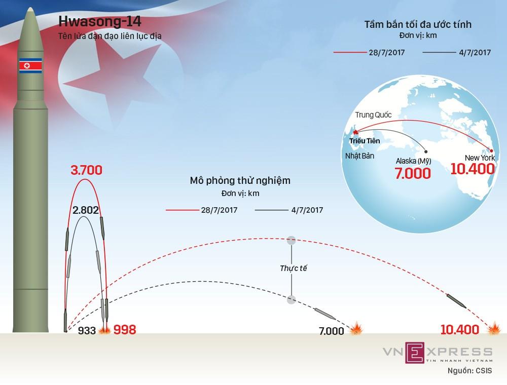 Uy lực tên lửa đạn đạo có thể bắn tới New York của Triều Tiên - ảnh 1