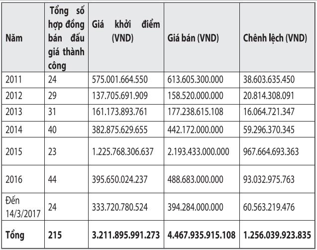 TP.HCM: Đấu giá giúp tăng giá trị tài sản nhà nước - ảnh 2