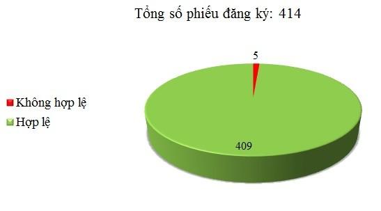 Ngày 15/11: Có 5/414 phiếu đăng ký chưa hợp lệ