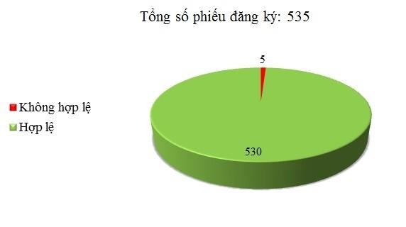 Ngày 20/11: Có 5/535 phiếu đăng ký chưa hợp lệ