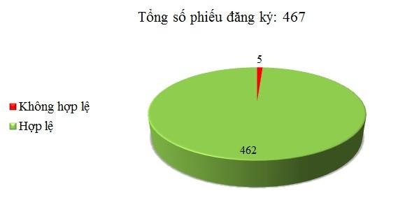 Ngày 21/11: Có 5/467 phiếu đăng ký chưa hợp lệ