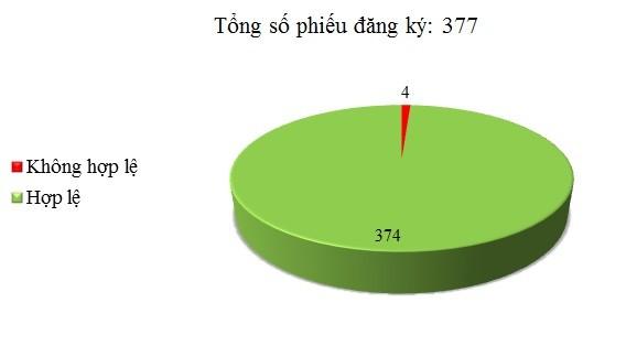 Ngày 22/11: Có 4/377 phiếu đăng ký chưa hợp lệ