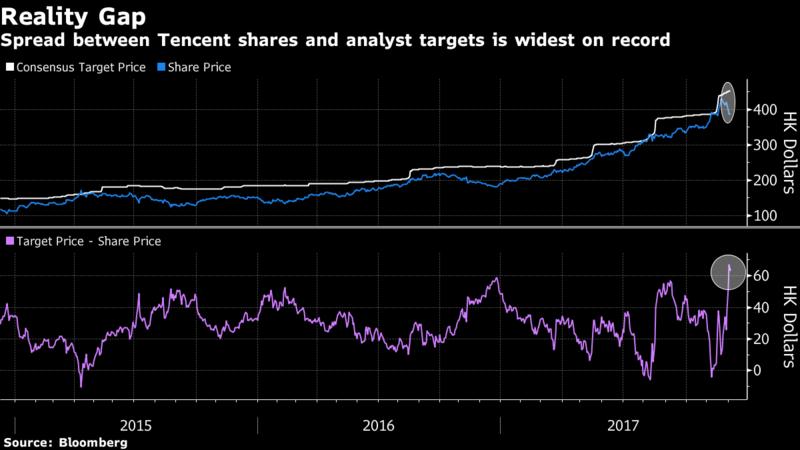 Tencent sụt giảm 55 tỷ USD vốn hóa - ảnh 1