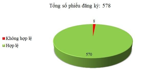 Ngày 12/12: Có 8/578 phiếu đăng ký chưa hợp lệ