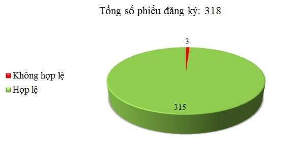 Ngày 25/12: Có 3/318 phiếu đăng ký chưa hợp lệ