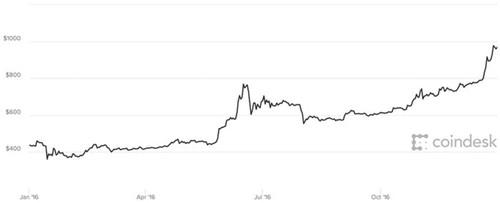 Năm 2017 điên cuồng của Bitcoin - ảnh 1