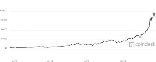 Năm 2017 điên cuồng của Bitcoin - ảnh 4