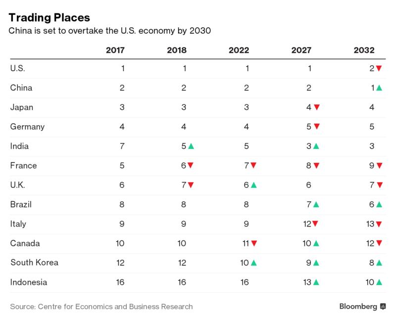 Kinh tế Trung Quốc có thể vượt qua Mỹ vào năm 2032 - ảnh 1