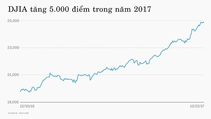 Kinh tế toàn cầu 2017 qua các biểu đồ - ảnh 2