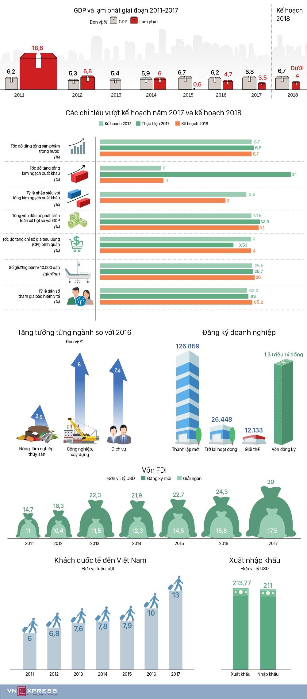 Toàn cảnh kinh tế Việt Nam 2017 - ảnh 1