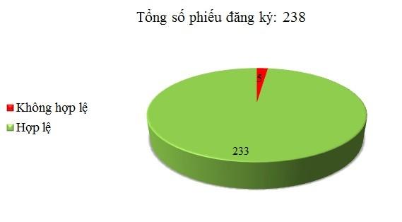 Ngày 09/01: Có 5/238 phiếu đăng ký chưa hợp lệ