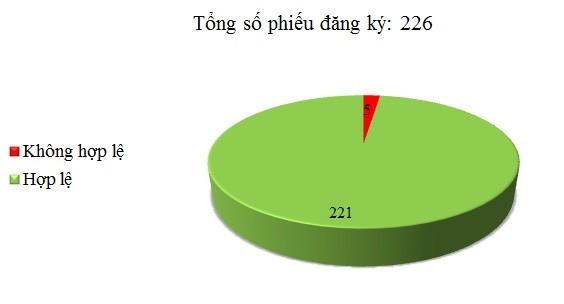Ngày 11/01: Có 5/226 phiếu đăng ký chưa hợp lệ