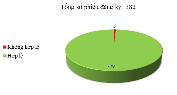 Ngày 15/01: Có 3/382 phiếu đăng ký chưa hợp lệ