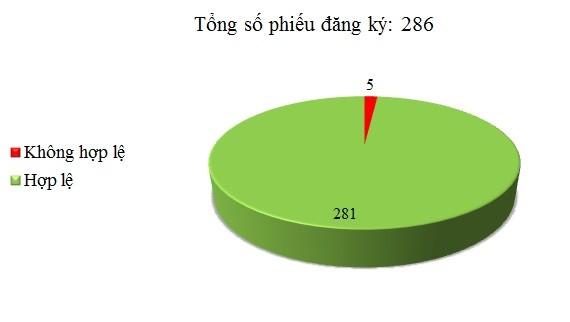 Ngày 18/01: Có 5/286 phiếu đăng ký chưa hợp lệ