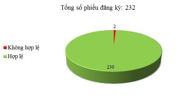 Ngày 24/01: Có 2/232 phiếu đăng ký chưa hợp lệ